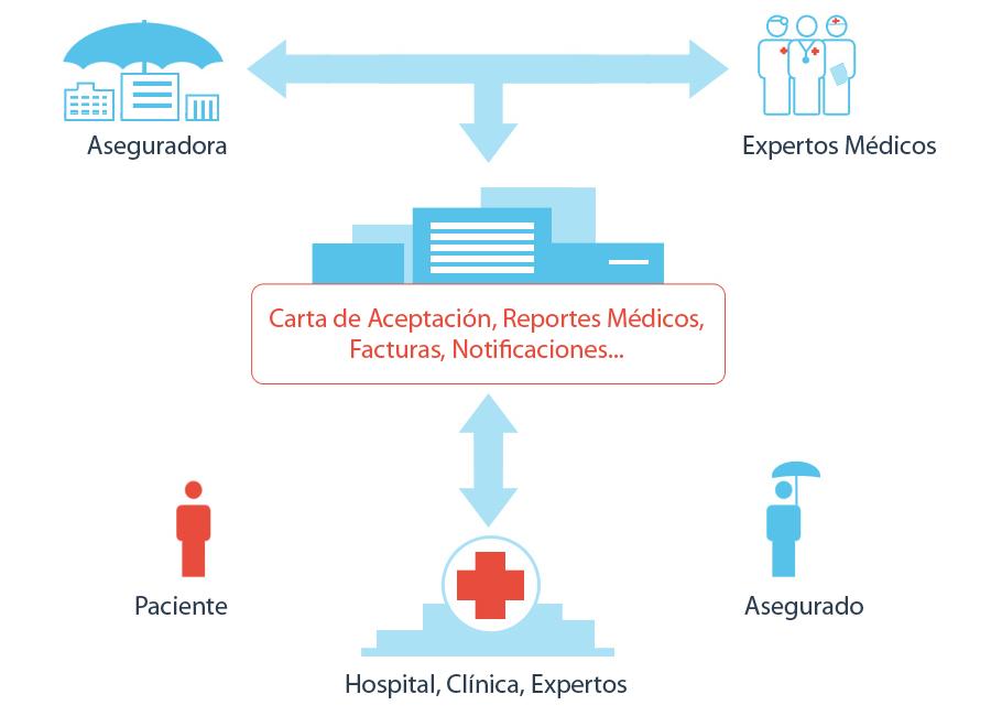 Plataforma de Administración para Centros Médicos HS - Hinrichs Software